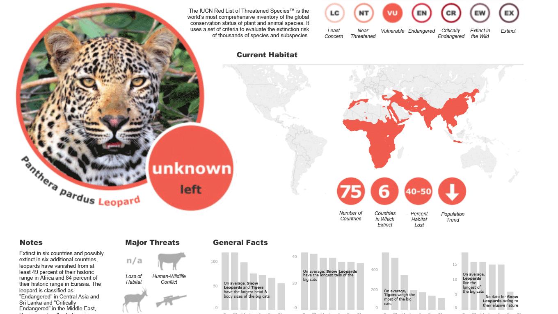 Viz showing panther threatened status