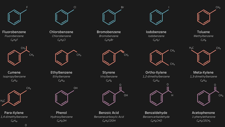 benzene derivative molecular structure
