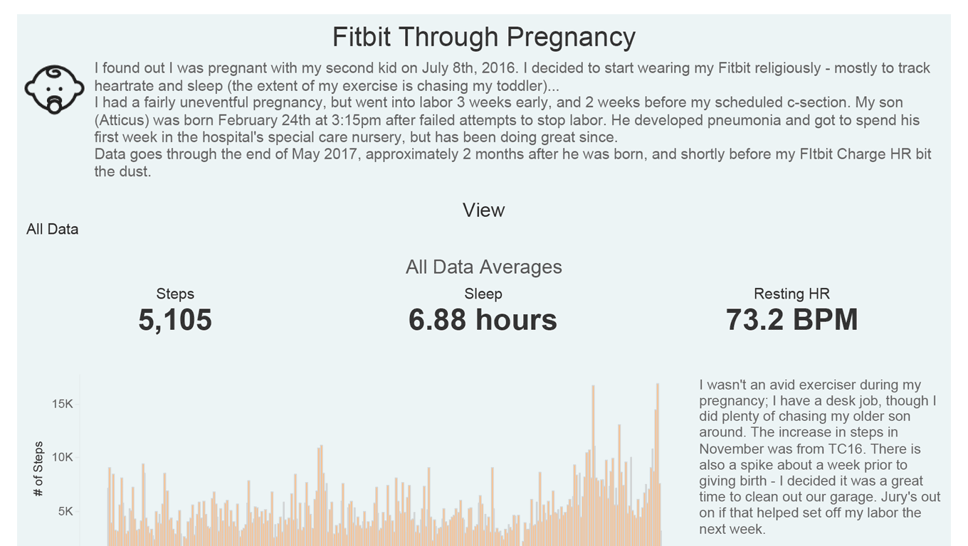 Fitbit Through Pregnancy