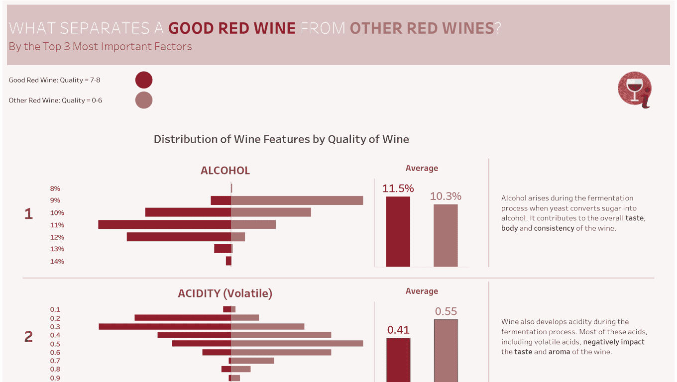 What Distinguishes a Good Red Wine?