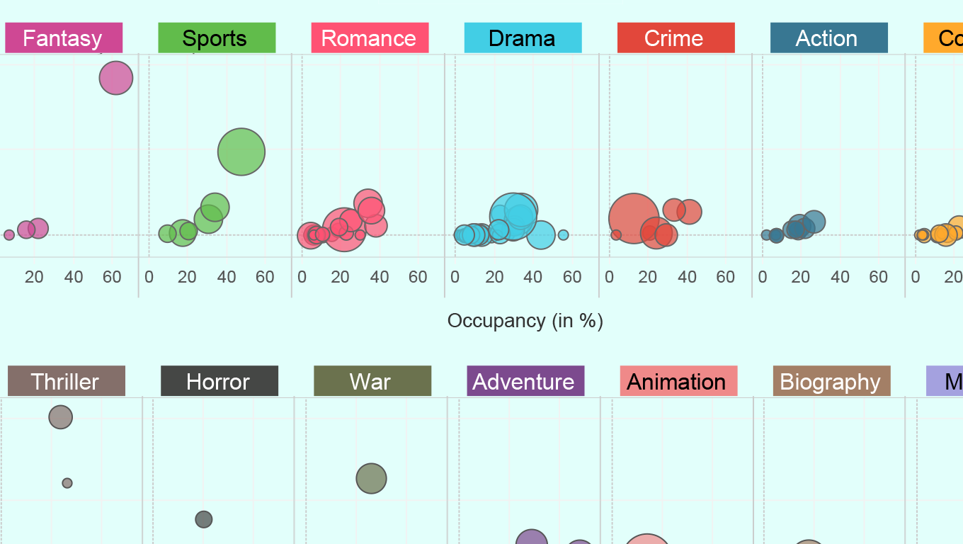 Charts showing occupancy numbers for different genres of films