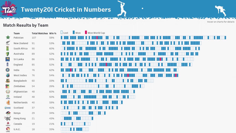 Twenty20 International Cricket in Numbers
