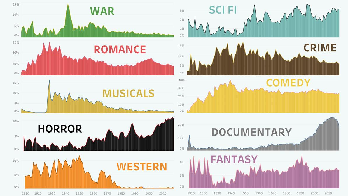 Film genre popularity over time visualized in Tableau Public