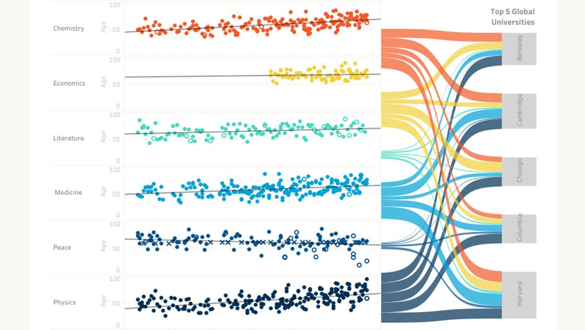 Sankey diagram visualizing Nobel Prize laureates by age and category, and according to their university