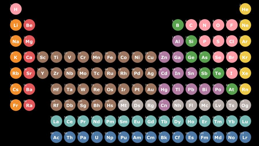 Interactive Periodic Table of Elements made in Tableau Public