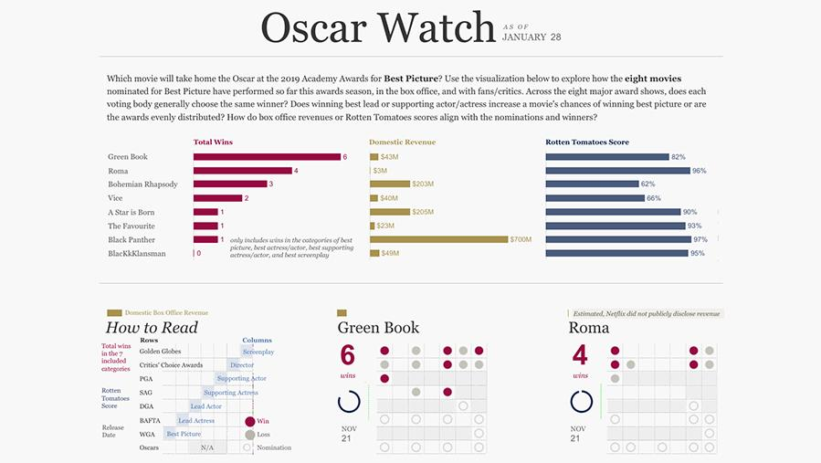 Oscar Best Picture 2019 nominees by total award wins, domestic revenue, and critical score