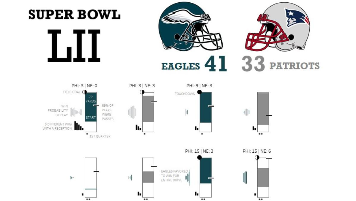 Super Bowl LII drives visualized in Tableau