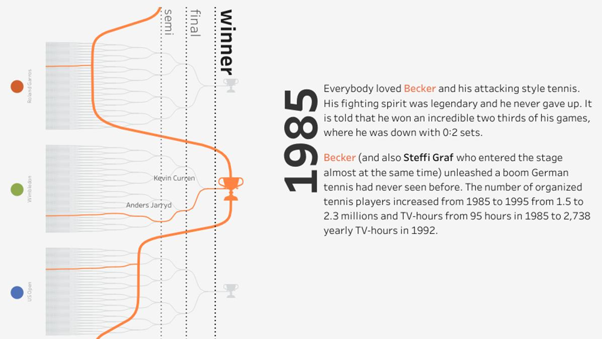Boris Becker Grand Slam victories visualized in Tableau Public with a hybrid bump tree chart.