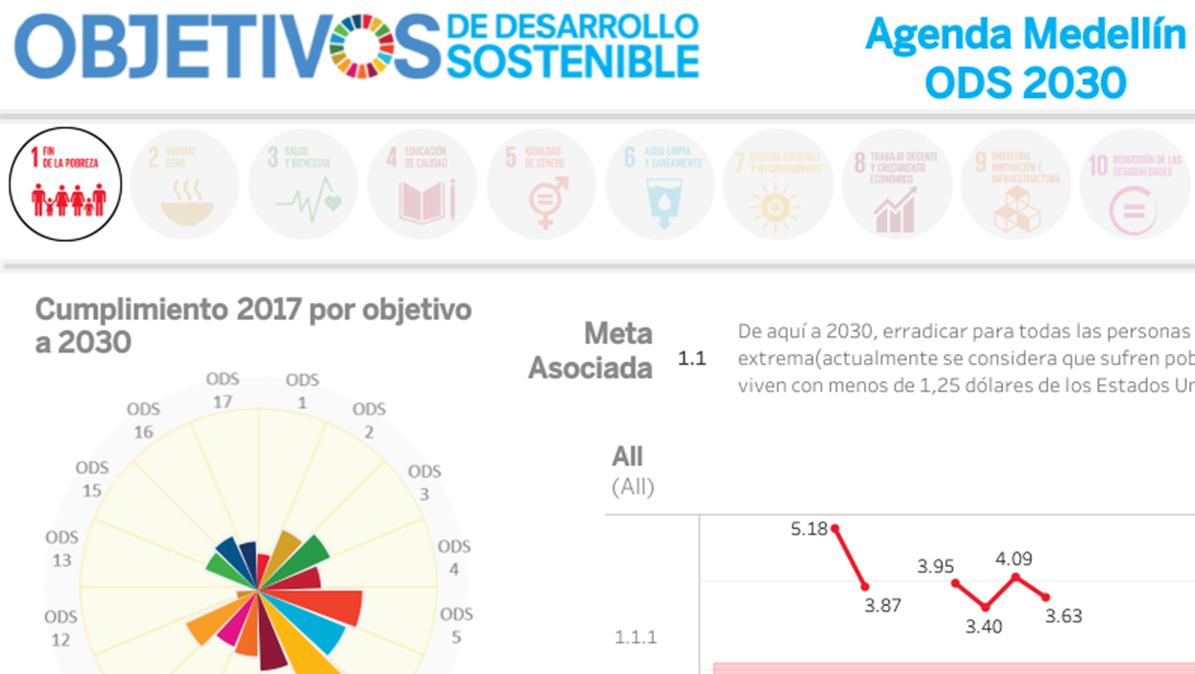Public sector dashboard tracking the United Nations Sustainable Development Goals in Medellín