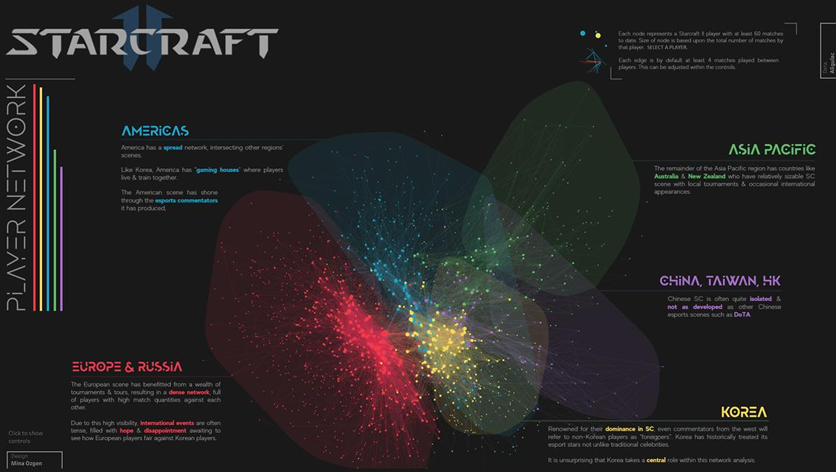 Starcraft II data visualization network diagram of different esports players