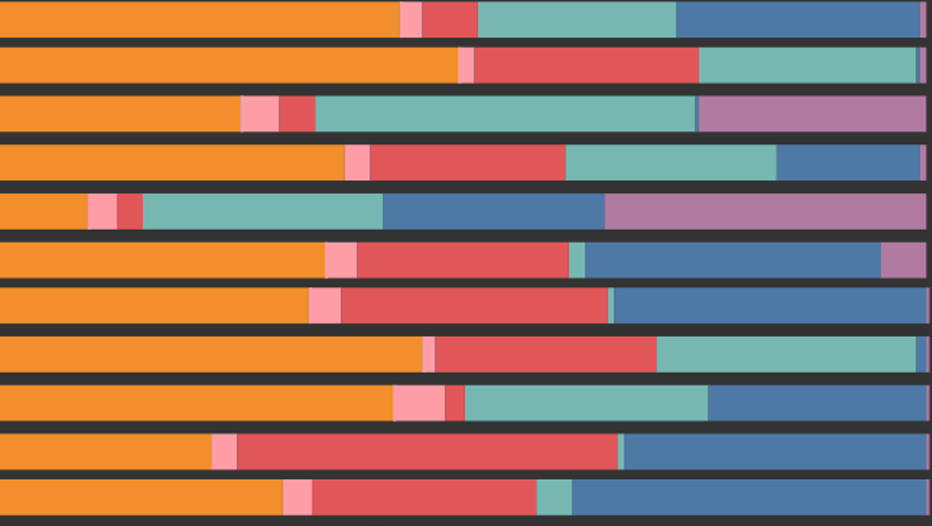 Stacked Bar Chart of surnames and races in the United States