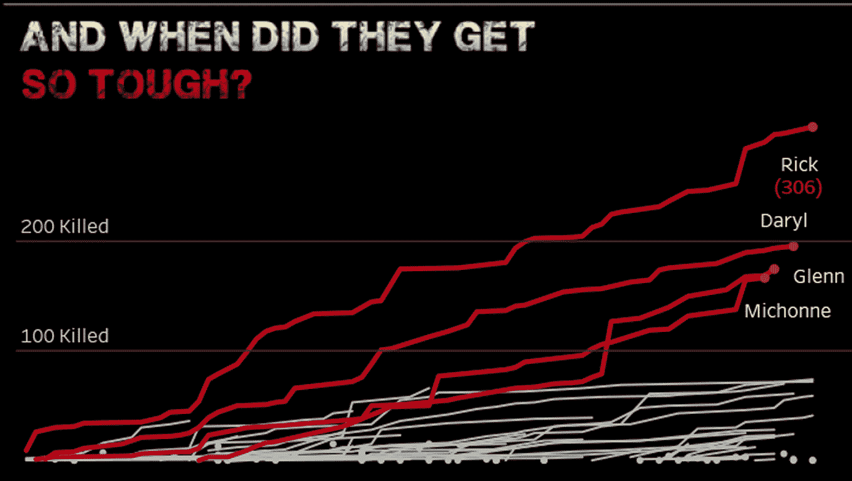 The Walking Dead Stats