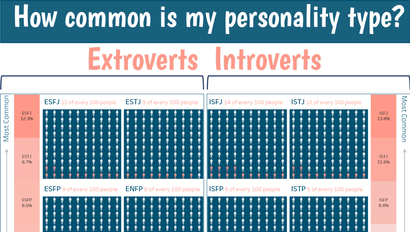 Waffle chart of Myers-Briggs personalities sorted by frequency