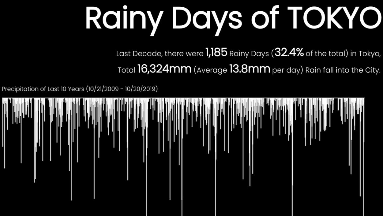 Rainy days in Tokyo over 10 years bar chart
