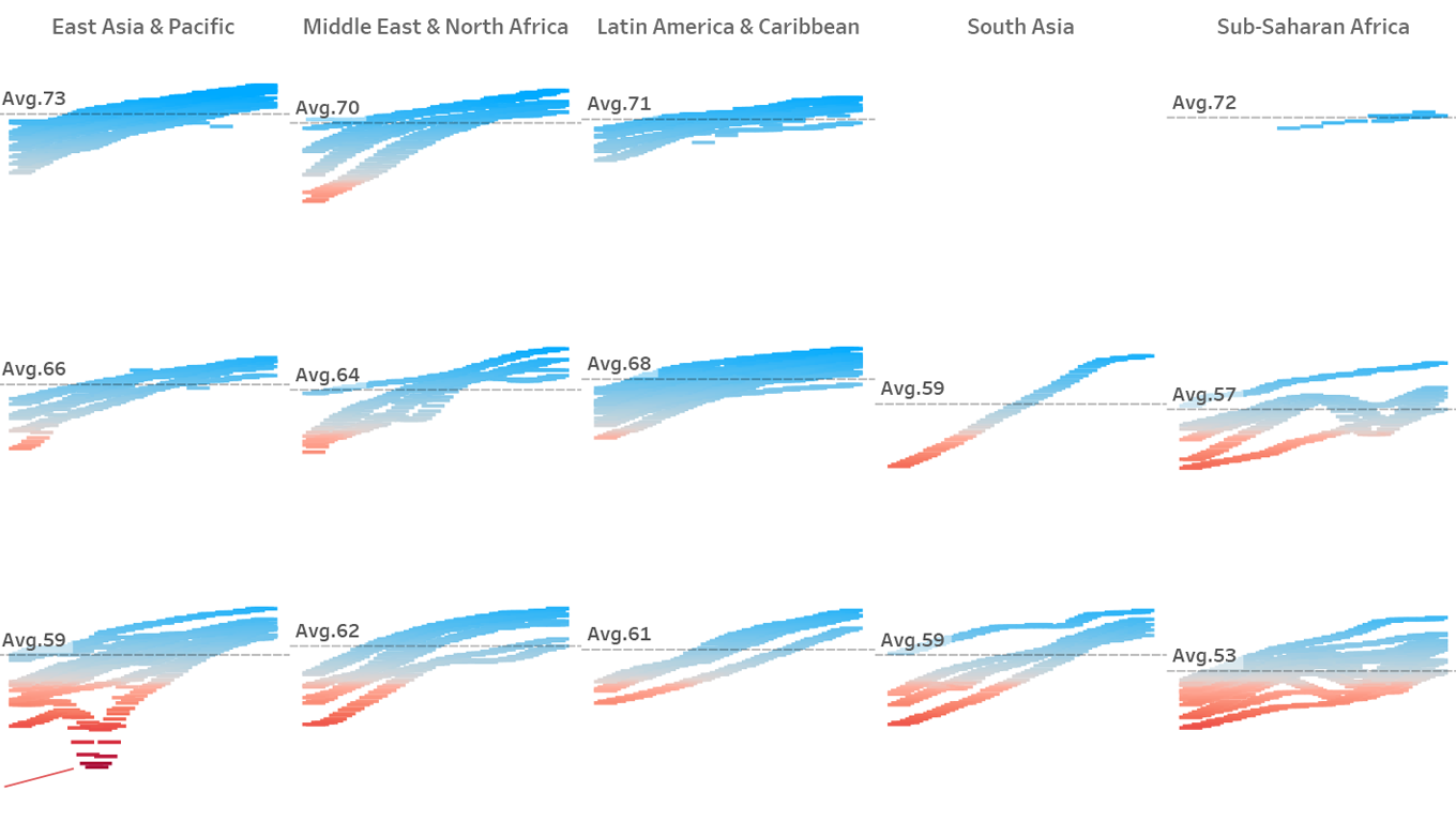 Gantt chart of live expectancy changes by region and income group