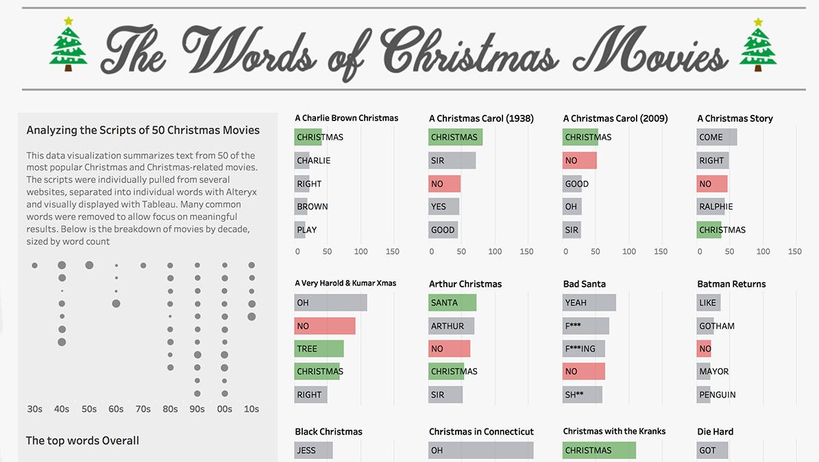 The words of Christmas movies visualized in Tableau Public