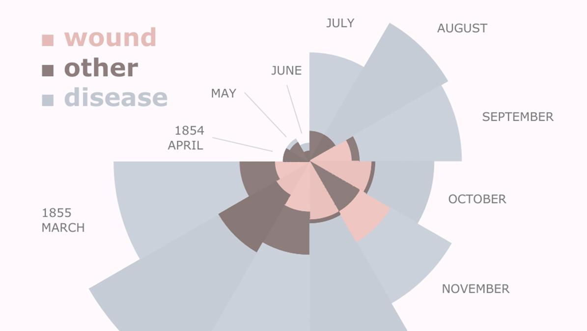 "Recreating Florence Nightingale's ""Coxcomb"" Chart in Tableau Public"