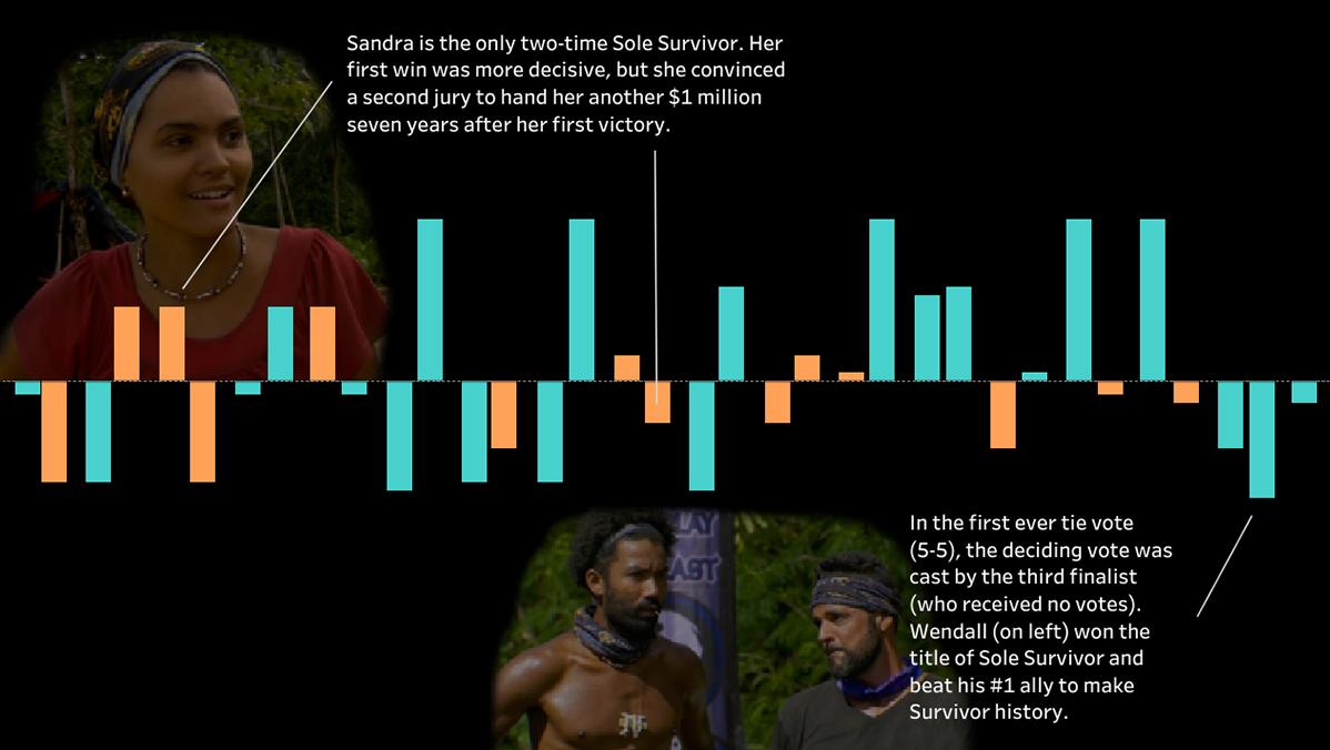 A History of Sole Survivors by Gender bar charts data visualization