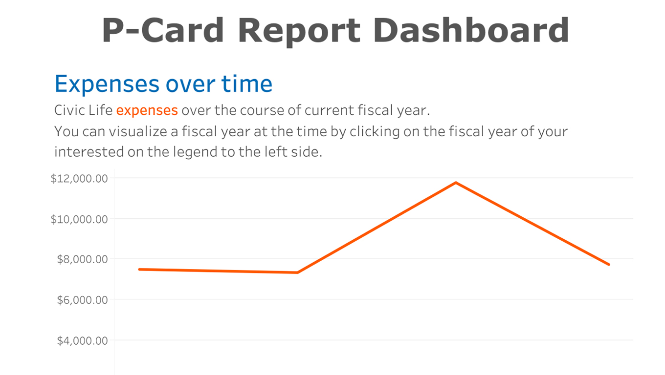 City of Portland purchase card expenses visualized over time