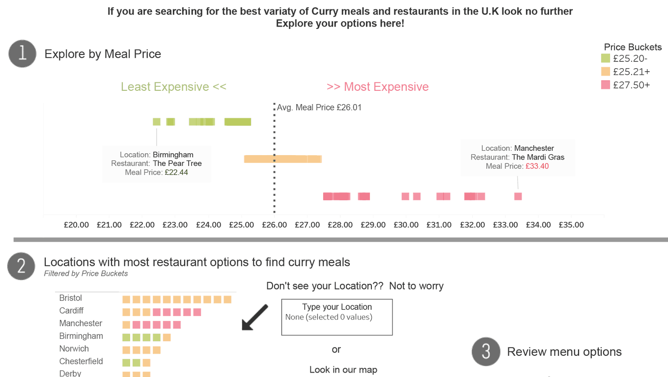 The Price of Curry