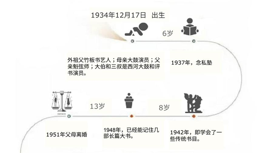 Timeline visualization life of Chinese storyteller Shan Tianfang