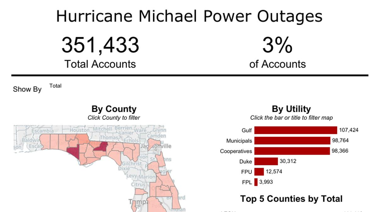 Hurricane Michael power outages visualized by county and by utility