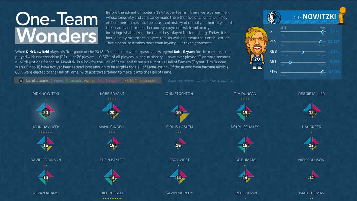 Interactive visualization of NBA stats for players who stay with one team in their career