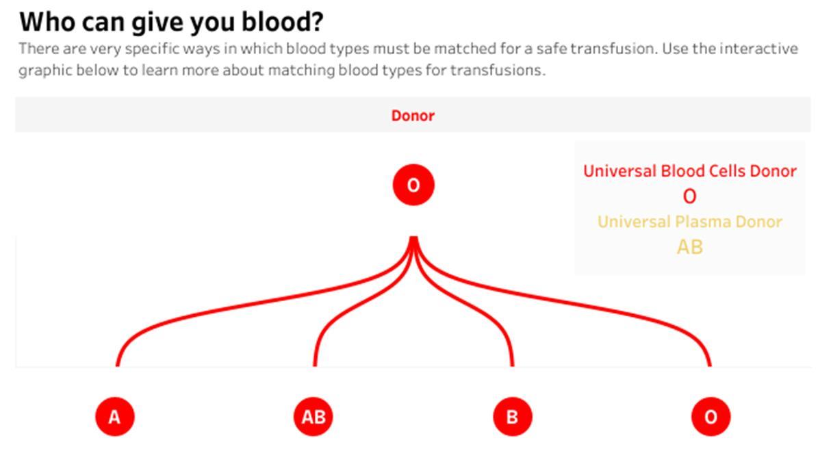 Red Cross inspired chart showing O blood type as a universal donor to A, AB, B, and O