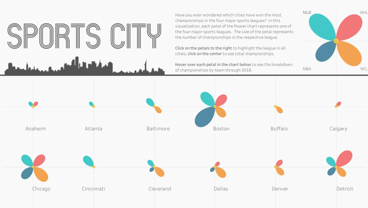 MLB, NHL, NBA, and NFL championship wins for each city visualized with polygons in Tableau