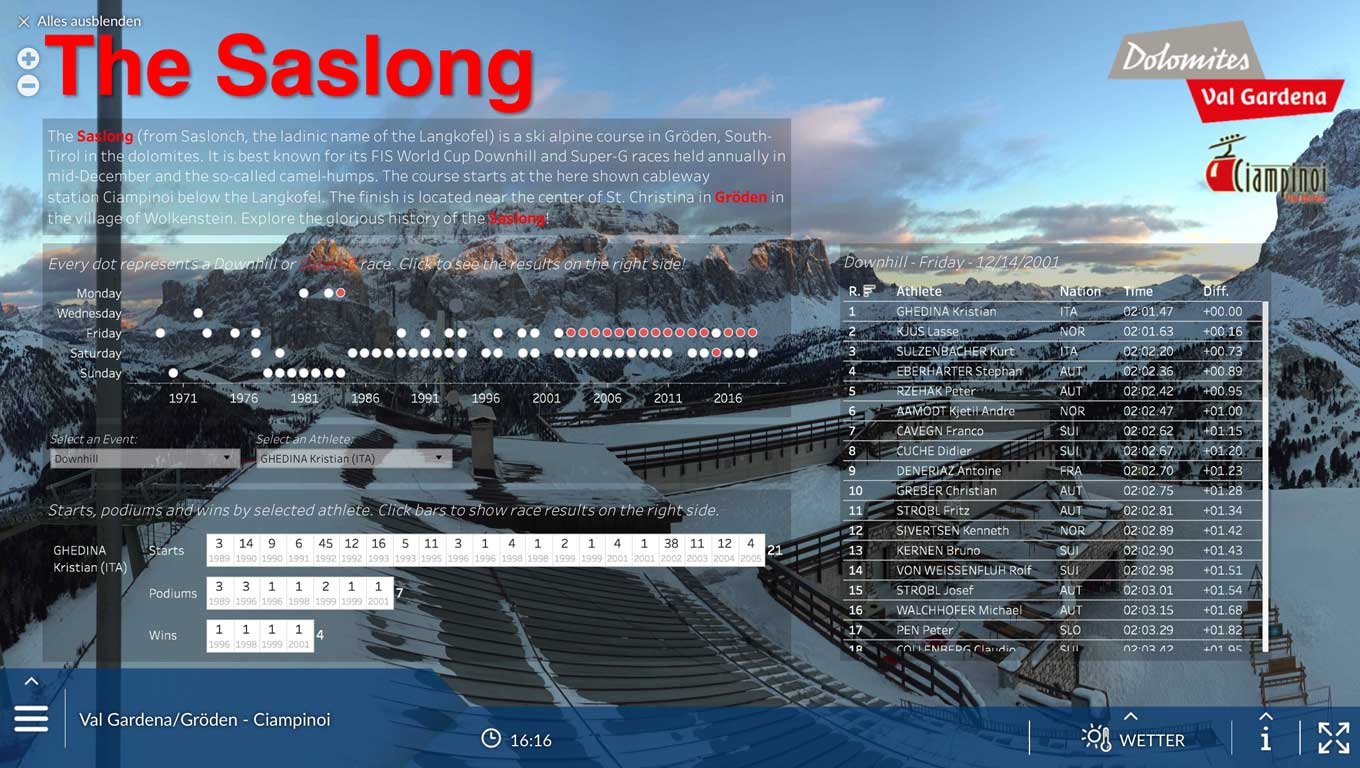 Interactive visualization of Saslong alpine skiing race results