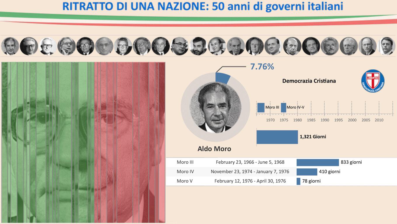 A Portrait of Italian Governments - Ritratto di una nazione: 50 anni di governi italiani
