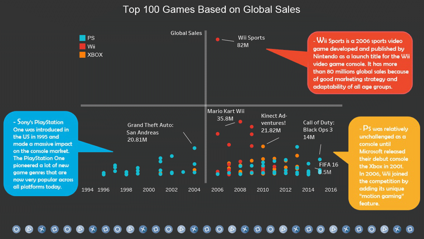 scatterplot of video game console sales