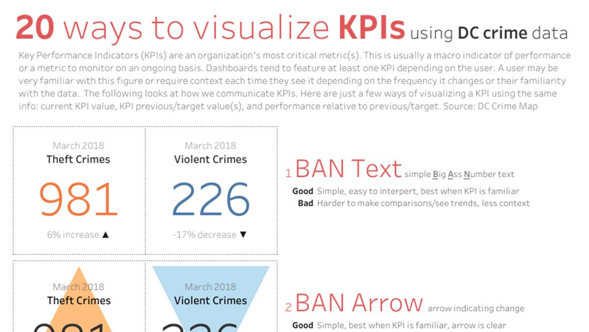 Visualizing Key Performance Indicators KPIs in Tableau Public