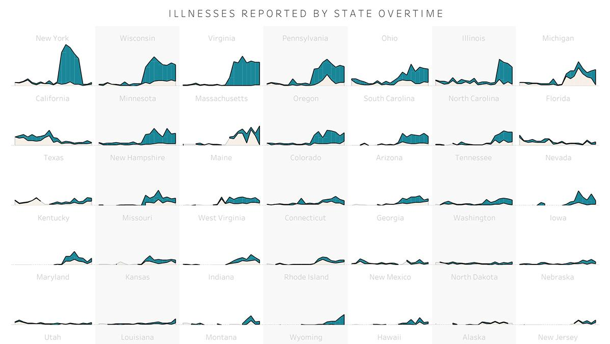 Norovirus outbreak in the United States visualized by state; small multiples stacked line charts
