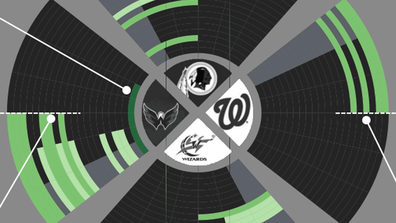 Radial bar chart of sports teams in Washington DC