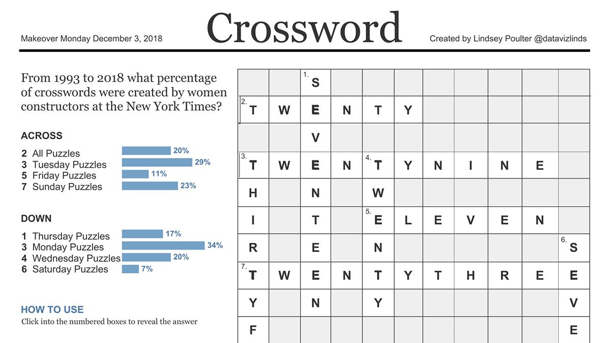 Tableau set actions used to visualize women constructors of the New York Times crossword puzzle