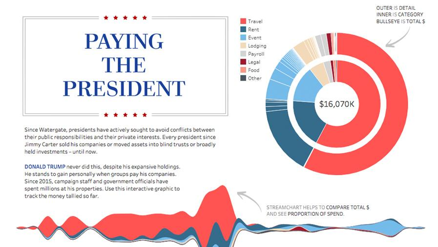 Streamchart and donut chart of money spent at properties of President Trump