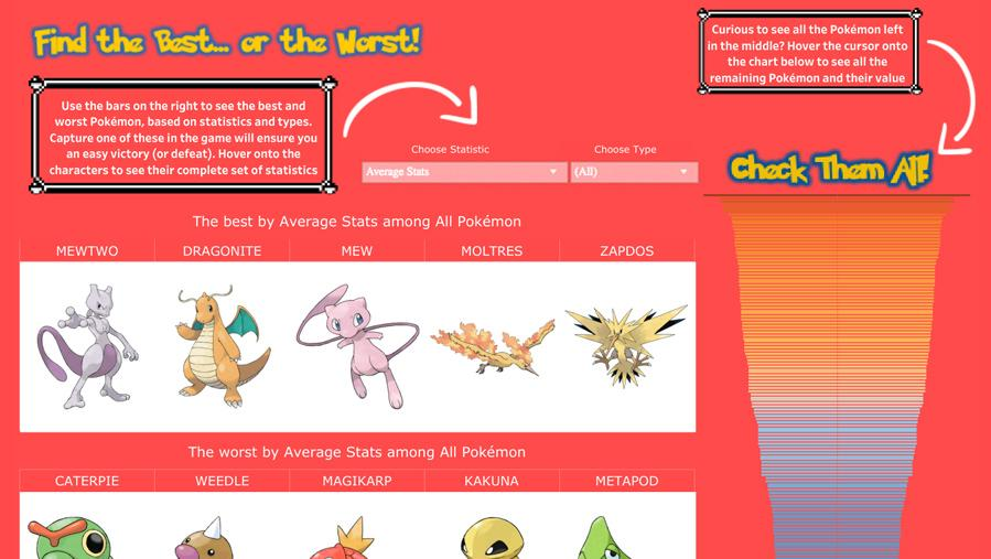 Pokémon rankings by attack and defense statistics, average statistics, and type