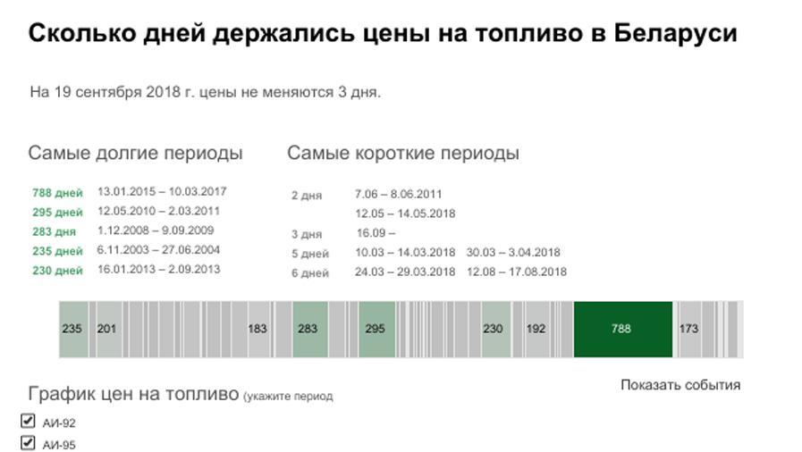 Trends in Belarus fuel prices, Цена на топливо в Беларуси