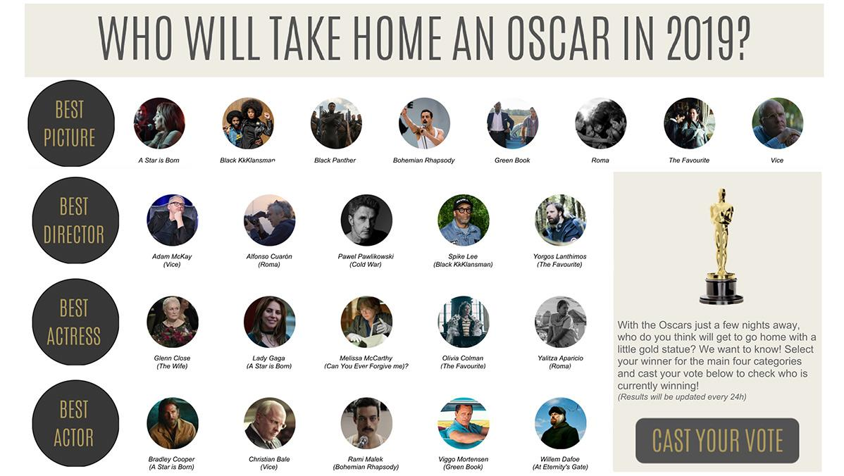 Vote for Oscar 2019 predictions for best picture, best director, best actress, and best actor.