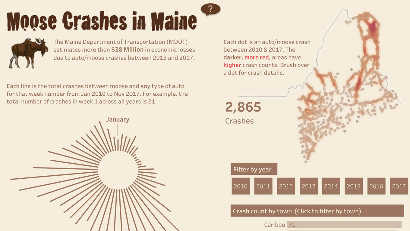 Moose and automobile crashes in Maine visualized as a radial and density chart