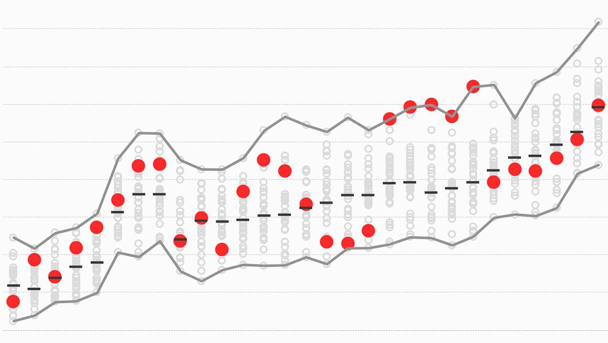 Evolution of the NBA 3-pointer visualized in Tableau Public