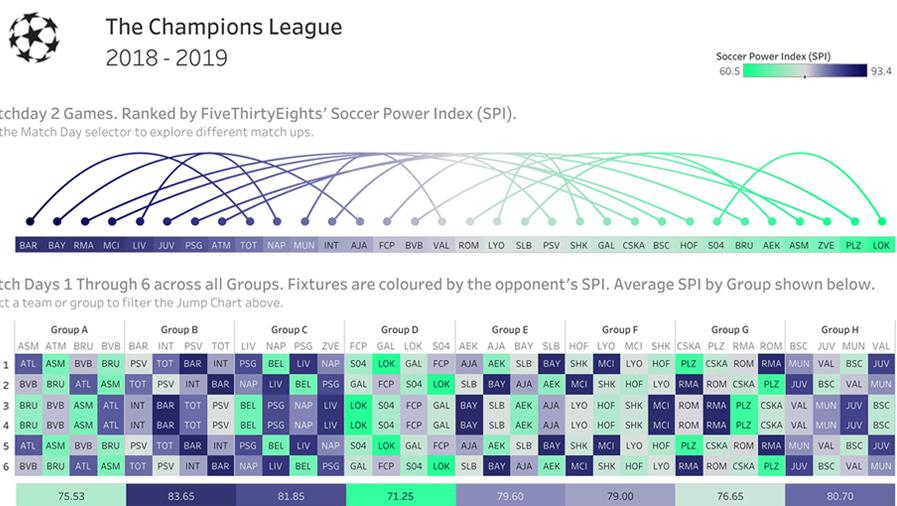 Champions League Soccer Power Index comparison with bezier curve and chart
