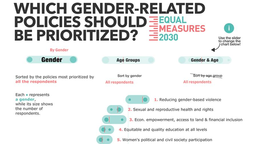 Equal measures 2030 gender related policies survey