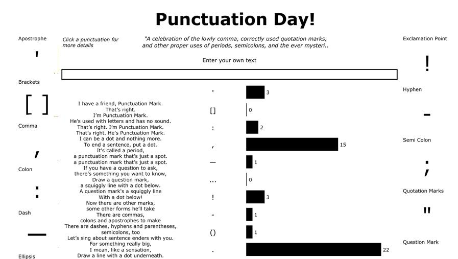 Responsive bar chart for punctuation used in a sentence
