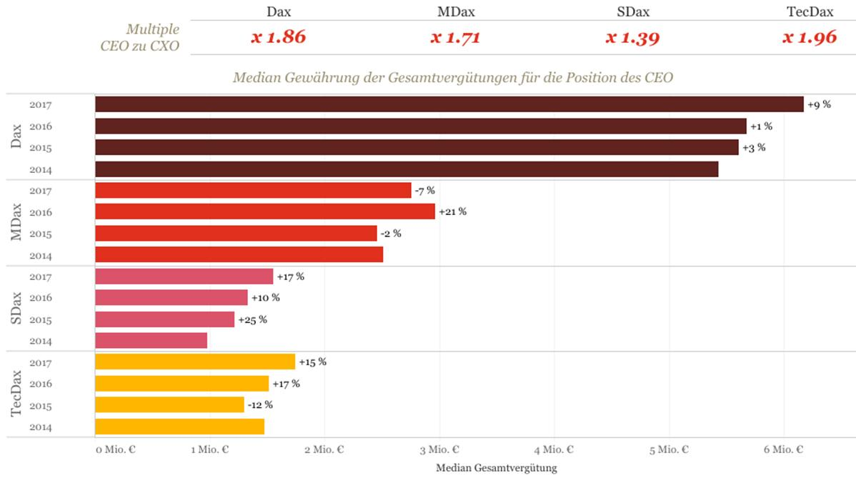 Increase in pay for top executives in Germany as a bar chart