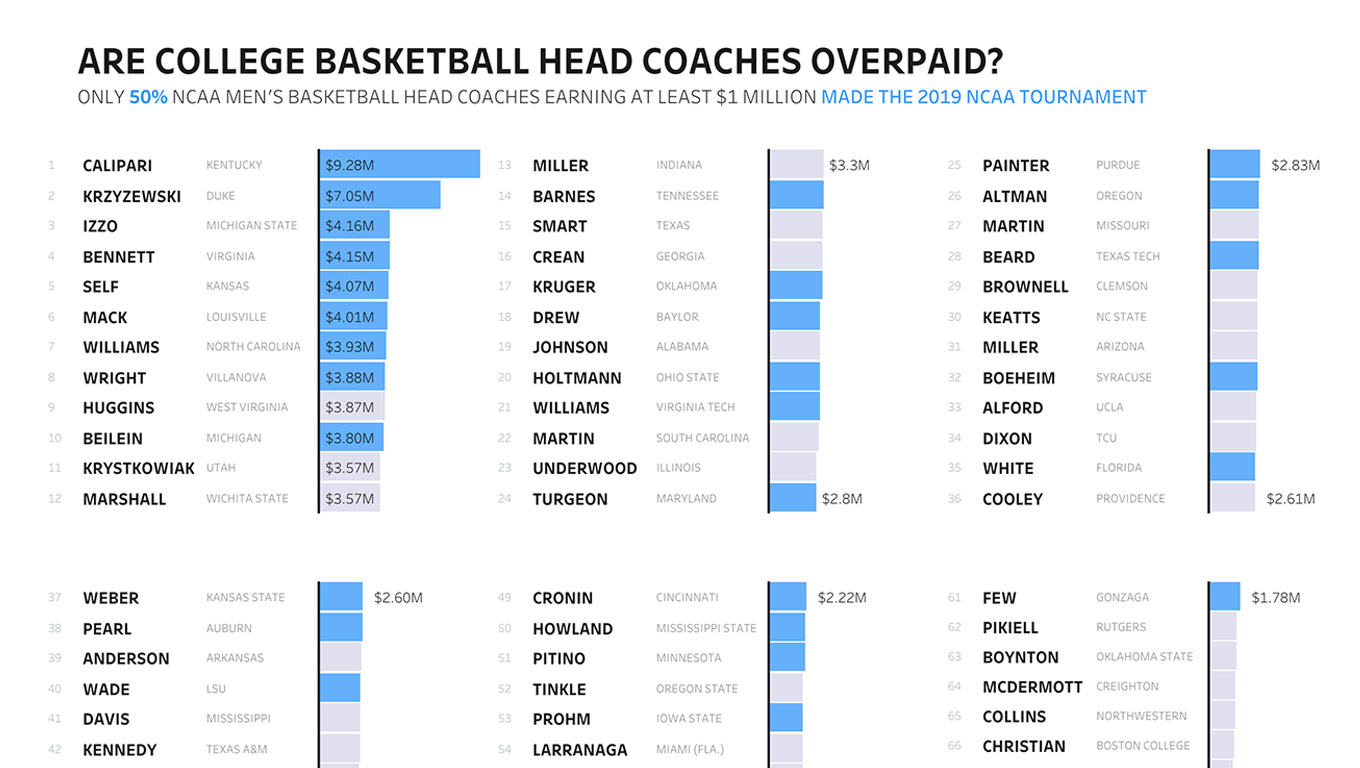 NCAA Men's Basketball head coaches visualized according to salary and their team's placement in the 2019 NCAA Tournament