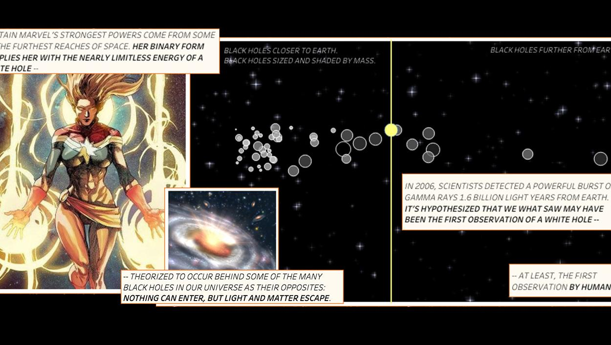 History of discovered black holes to illustrate the fictional source of Captain Marvel's powers