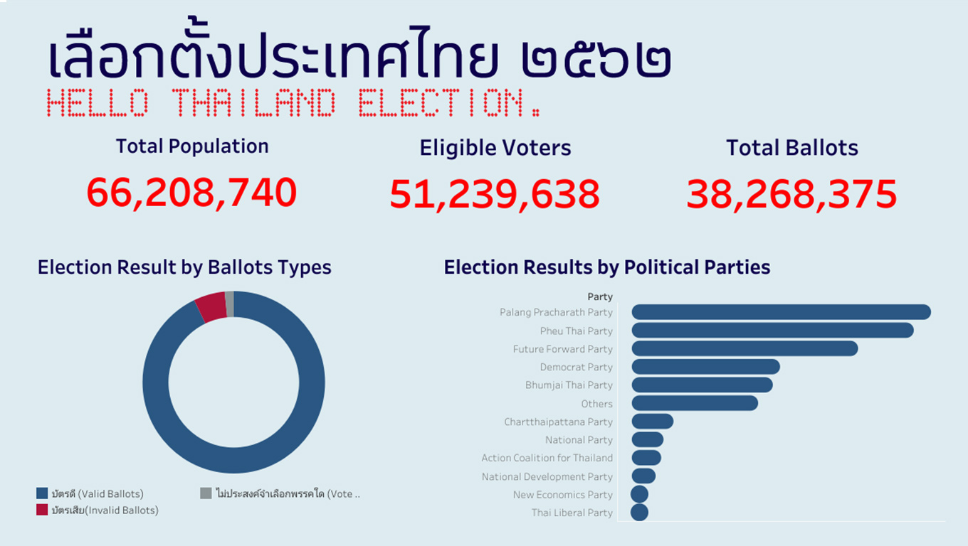 Thailand 2019 General Election results visualized according to ballot types and political parties