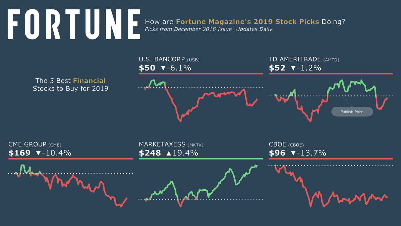 Fortune Magazine 2019 stock picks KPI style dashboard